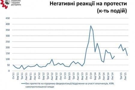 Два роки після Євромайдану: репресії проти протестів повертаються