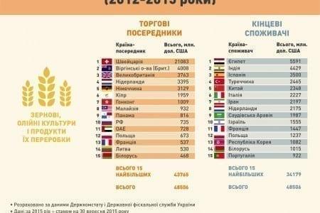 Торгівля через офшорні зони: раціональна необхідність чи перепона для розвитку України?