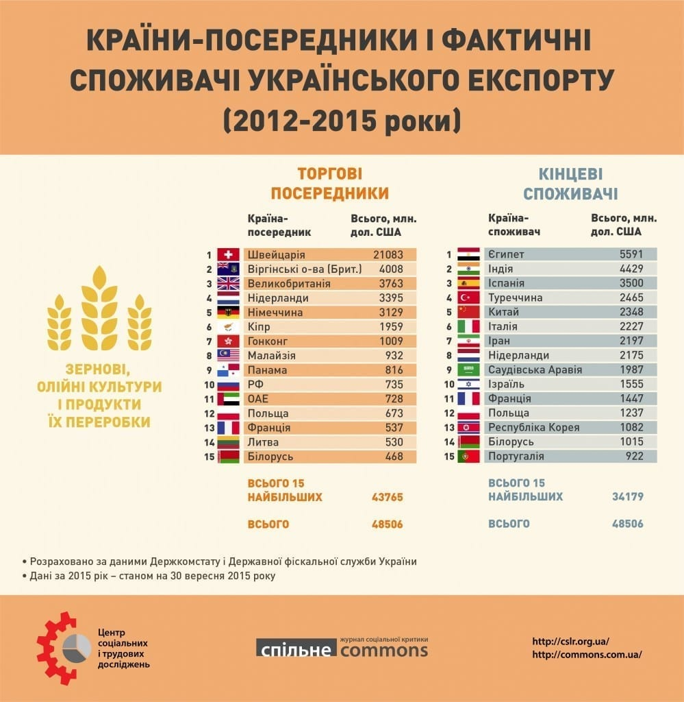 Ukr_export_2012_2015_part1