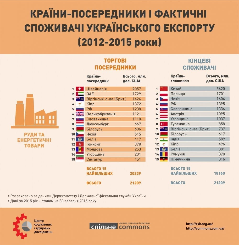 Ukr_export_2012_2015_part3