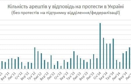 За що арештовують учасників протестів в Україні?