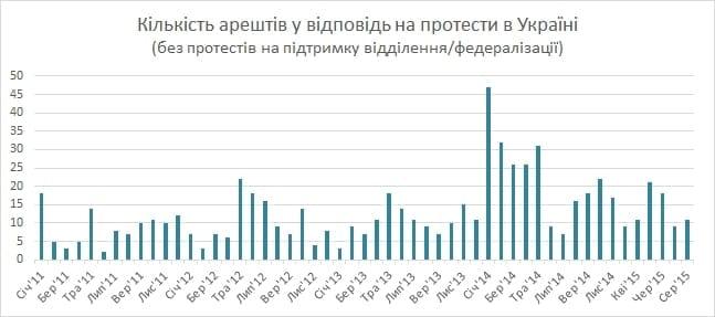 За що арештовують учасників протестів в Україні? (фото) - фото 1