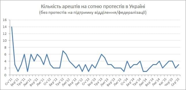 За що арештовують учасників протестів в Україні? (фото) - фото 2