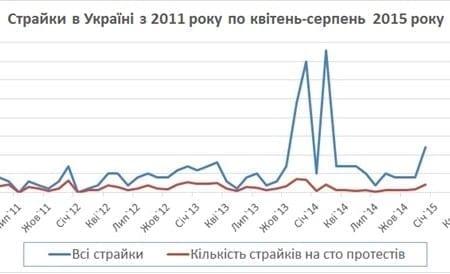 Страйкувати не можна заборонити? Як українські робітники використовують право на страйк та які труднощі у правовому полі їх спіткають
